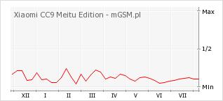 Wykres zmian popularności telefonu Xiaomi CC9 Meitu Edition