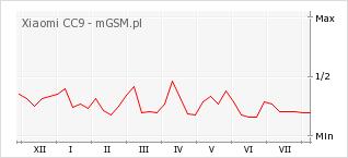 Wykres zmian popularności telefonu Xiaomi CC9