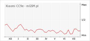 Wykres zmian popularności telefonu Xiaomi CC9e