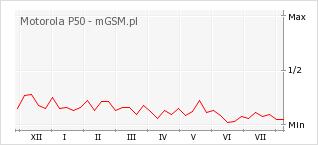 Wykres zmian popularności telefonu Motorola P50