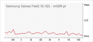 Wykres zmian popularności telefonu Samsung Galaxy Feel2 SC-02L