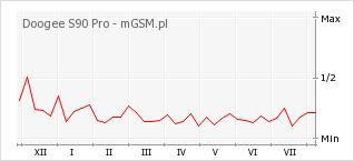 Wykres zmian popularności telefonu Doogee S90 Pro