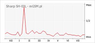 Wykres zmian popularności telefonu Sharp SH-03L