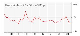 Wykres zmian popularności telefonu Huawei Mate 20 X 5G