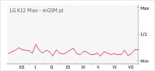 Wykres zmian popularności telefonu LG K12 Max