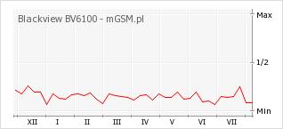 Wykres zmian popularności telefonu Blackview BV6100