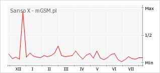 Wykres zmian popularności telefonu Sanso X