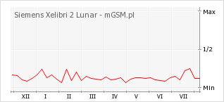 Wykres zmian popularności telefonu Siemens Xelibri 2 Lunar