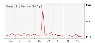 Wykres zmian popularności telefonu Sanso H2 Pro