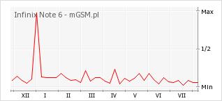 Wykres zmian popularności telefonu Infinix Note 6