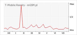 Wykres zmian popularności telefonu T-Mobile Revvlry