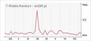 Wykres zmian popularności telefonu T-Mobile Revvlry+
