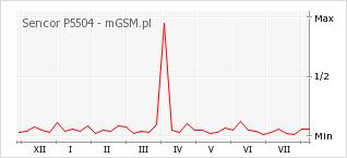 Wykres zmian popularności telefonu Sencor P5504