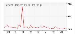 Wykres zmian popularności telefonu Sencor Element P030