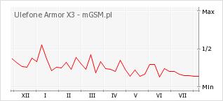 Wykres zmian popularności telefonu Ulefone Armor X3