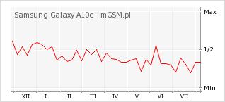 Wykres zmian popularności telefonu Samsung Galaxy A10e
