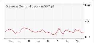 Wykres zmian popularności telefonu Siemens Xelibri 4 Jedi