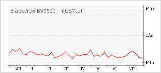 Wykres zmian popularności telefonu Blackview BV9600
