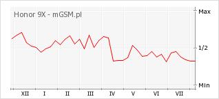 Wykres zmian popularności telefonu Honor 9X