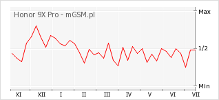 Wykres zmian popularności telefonu Honor 9X Pro
