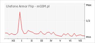 Wykres zmian popularności telefonu Ulefone Armor Flip