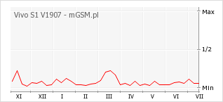 Wykres zmian popularności telefonu Vivo S1 V1907