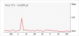 Wykres zmian popularności telefonu Vivo Y7s
