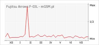 Wykres zmian popularności telefonu Fujitsu Arrows F-03L