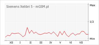 Wykres zmian popularności telefonu Siemens Xelibri 5