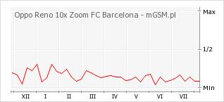 Wykres zmian popularności telefonu Oppo Reno 10x Zoom FC Barcelona