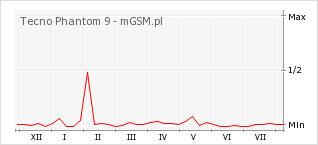 Wykres zmian popularności telefonu Tecno Phantom 9