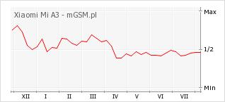 Wykres zmian popularności telefonu Xiaomi Mi A3