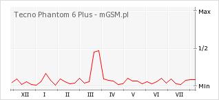 Wykres zmian popularności telefonu Tecno Phantom 6 Plus