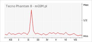 Wykres zmian popularności telefonu Tecno Phantom 8