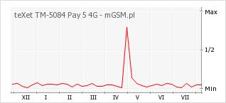 Wykres zmian popularności telefonu teXet TM-5084 Pay 5 4G