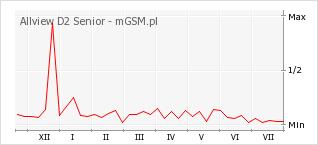 Wykres zmian popularności telefonu Allview D2 Senior