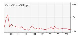 Wykres zmian popularności telefonu Vivo Y90