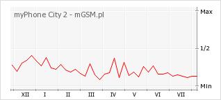 Wykres zmian popularności telefonu myPhone City 2