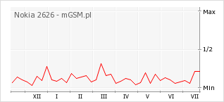 Wykres zmian popularności telefonu Nokia 2626