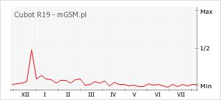 Wykres zmian popularności telefonu Cubot R19