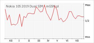 Wykres zmian popularności telefonu Nokia 105 2019 Dual SIM