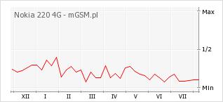 Wykres zmian popularności telefonu Nokia 220 4G