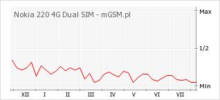 Wykres zmian popularności telefonu Nokia 220 4G Dual SIM