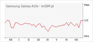 Wykres zmian popularności telefonu Samsung Galaxy A10s
