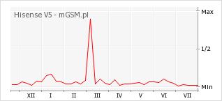 Wykres zmian popularności telefonu Hisense V5