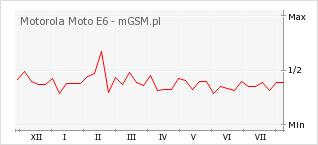 Wykres zmian popularności telefonu Motorola Moto E6