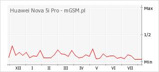 Wykres zmian popularności telefonu Huawei Nova 5i Pro