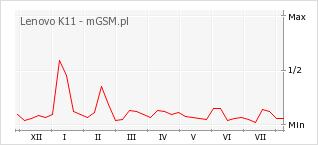 Wykres zmian popularności telefonu Lenovo K11