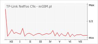 Wykres zmian popularności telefonu TP-Link Neffos C9s