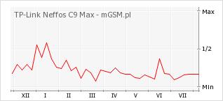 Wykres zmian popularności telefonu TP-Link Neffos C9 Max